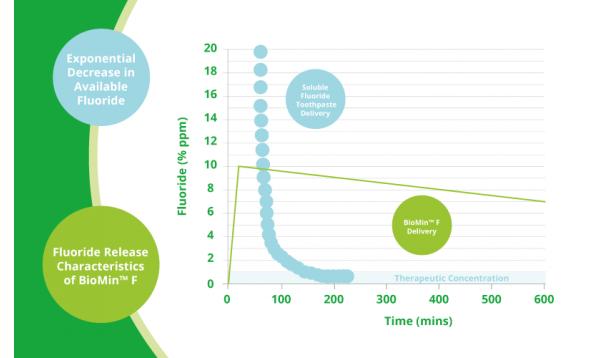 Защо има толкова ниско съдържание на флуор в BioMin ® F?